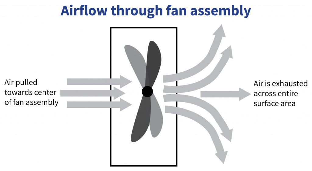 How air travels through fan assembly