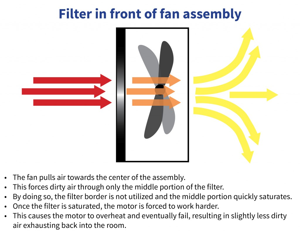 Airflow when filter is placed before fan