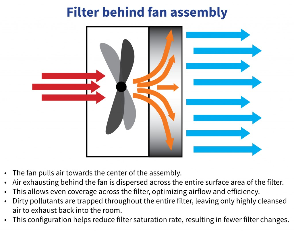 Airflow when filter is placed behind fan