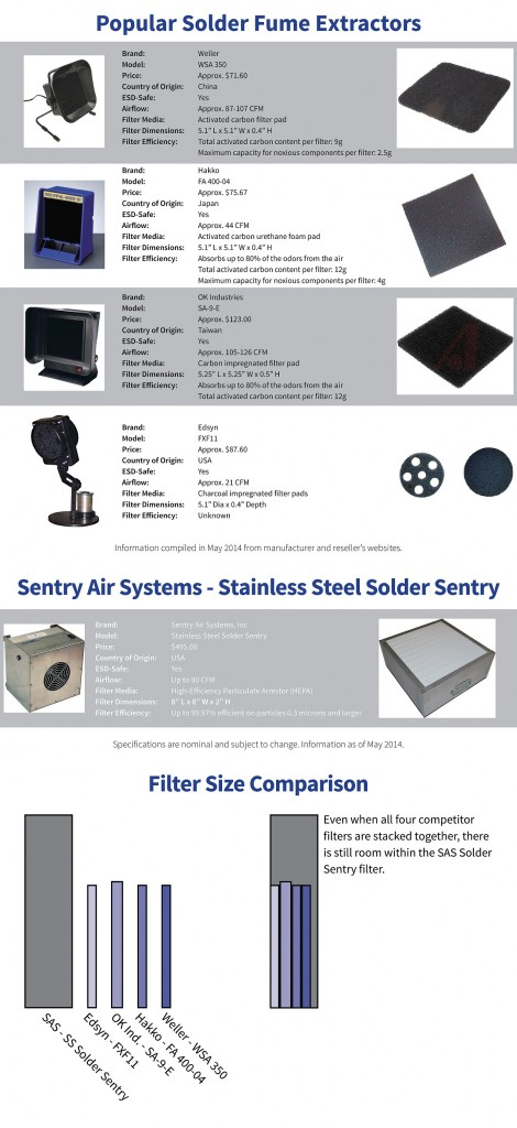 Solder Fume Extractor Comparison
