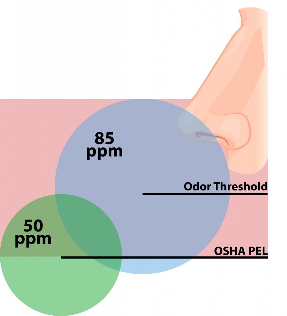 odor threshold graphic