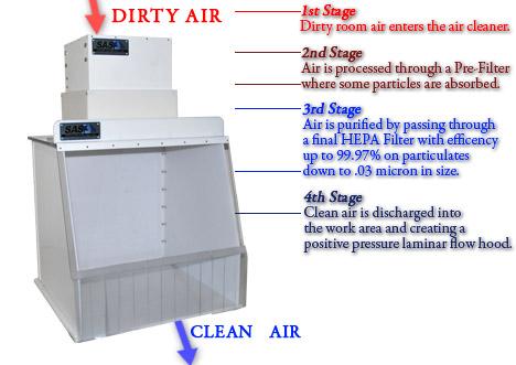 Sentry Air Portable Clean Room Hood