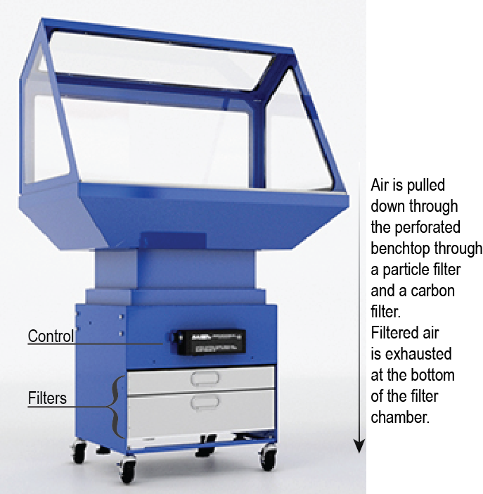 Model 435 Portable Downdraft Bench – Stand provides respiratory protection wherever it is needed and without dedicated ductwork.