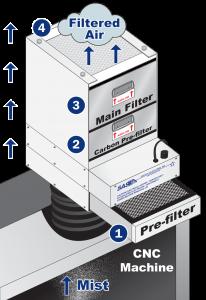 Primary Control Mist Collector Diagram