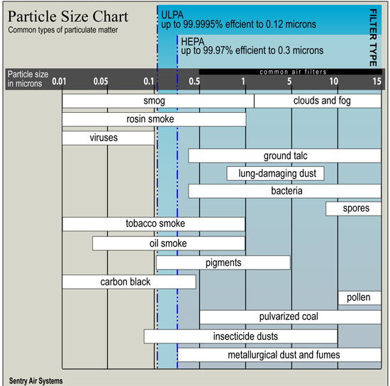 Particle Size chart captured with HEPA and ULPA Filters