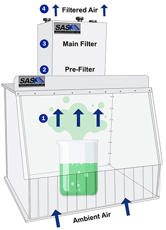 Ductless Fume Hood Diagram