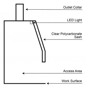 Components of Ducted Laboratory Fume Hoods