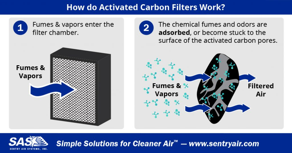 Activated Carbon Filters - Diacetyl Coffee Production