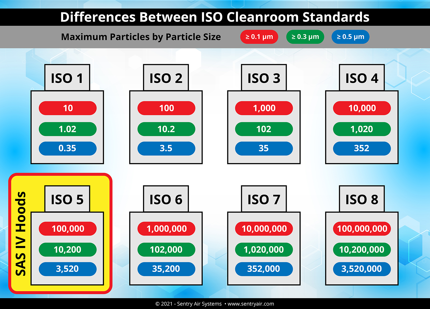 ISO Class Cleanroom Standards