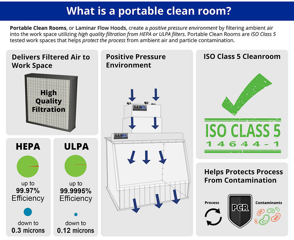 Infographic explaining Portable Clean Rooms